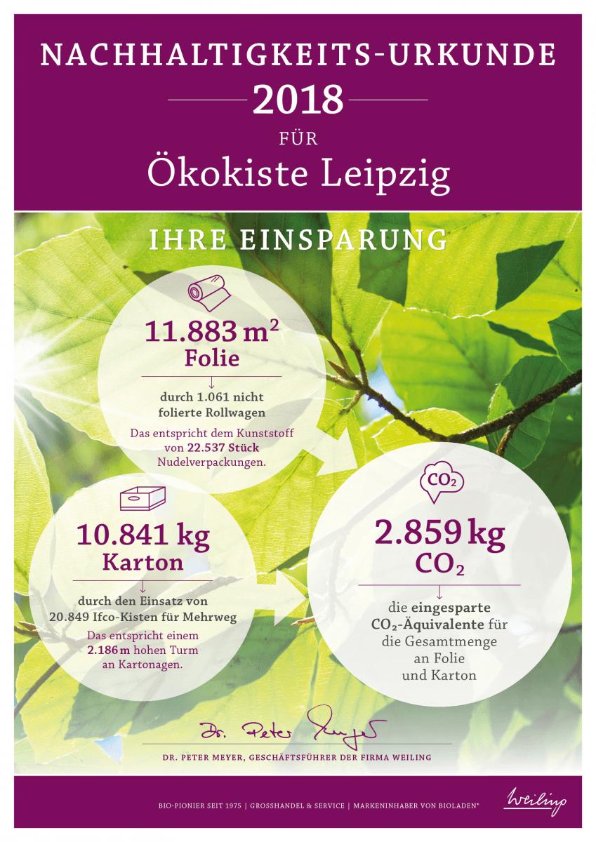 Nachhaltigkeits-Urkunde 2018 Ökokiste Leipzig
