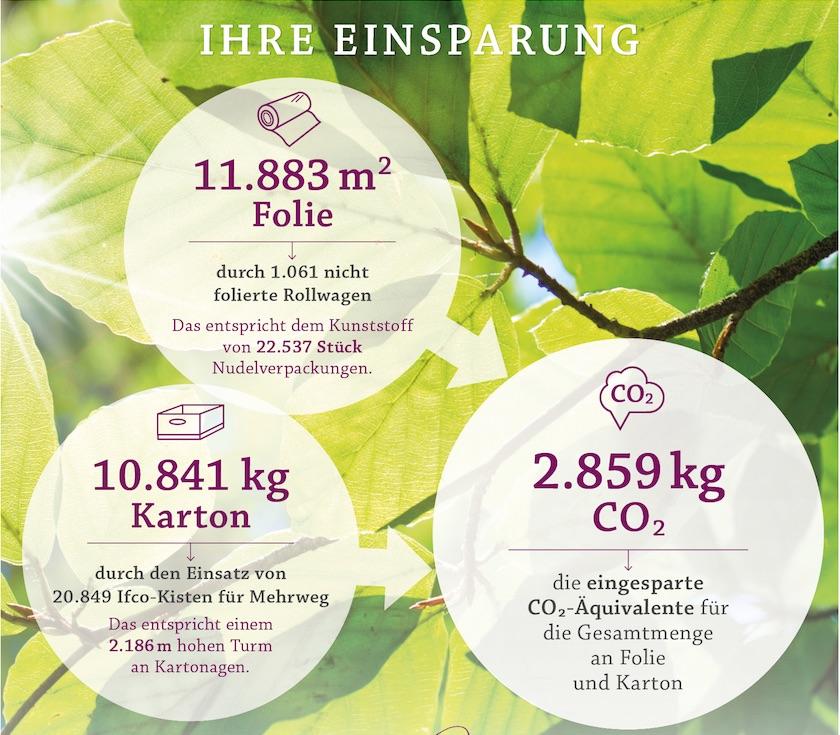 Nachhaltigkeit-2018-Oekokiste-Leipzig